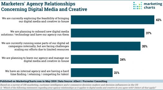 Chart of Digital Media Creative Relationships