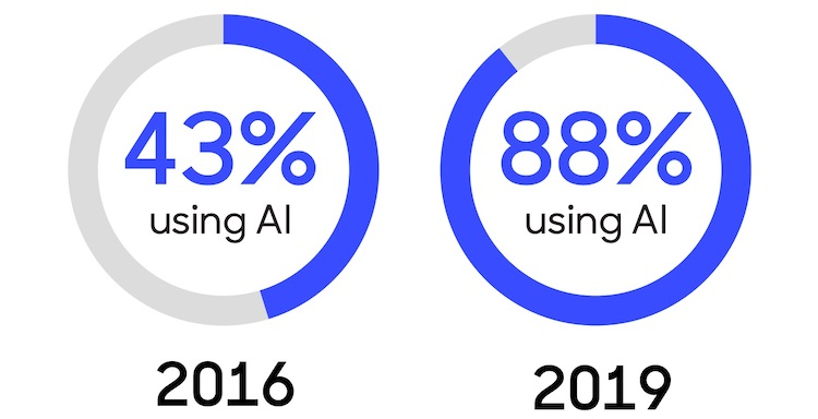 88% of marketers use AI